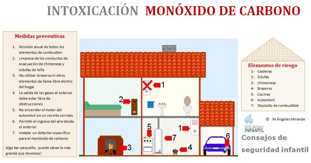 Detector de mon xido de carbono con alarma segurbaby - Detectores de monoxido de carbono ...